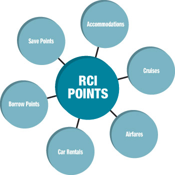 RCI Points can be used for accommodations, cruises and car rentals.